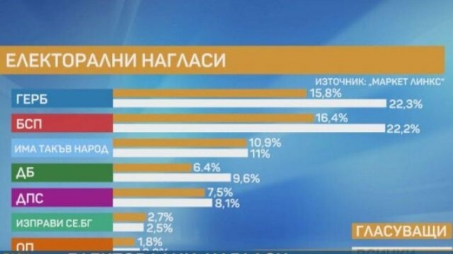 Според проучване: Ако изборите са днес, пет партии влизат в парламента