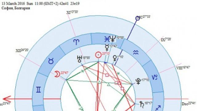 Луната е в Телец и на 13 март