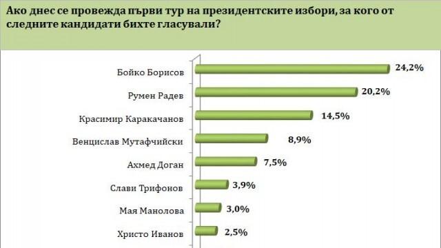 Социологическа агенция: Борисов става президент, ако изборите са днес