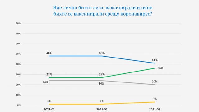 """""""Галъп интернешънъл болкан"""" за доверието на българите към ваксинацията и към политиците"""