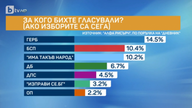 Ако изборите са сега: 6 или 7 партии влизат в следващия парламент