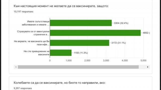 Синдикатът на българските учители с анкета: 45,8% от учителите не искат да се ваксинират