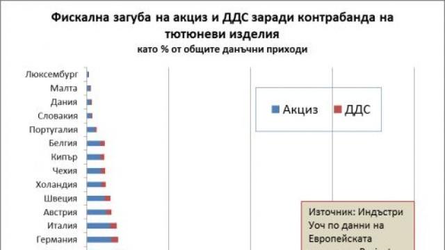 България с най-големи загуби в ЕС от контрабандата на цигари