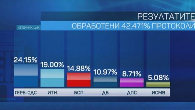 ЦИК при обработени 42,47% протоколи: Шест партии влизат в парламента