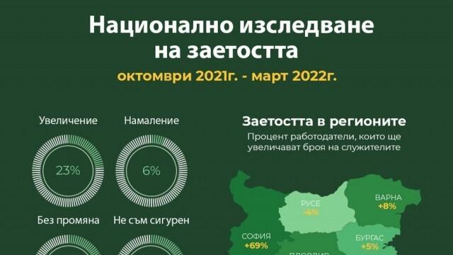 С 4 % пада заетостта в Русе през следващите 6 месеца