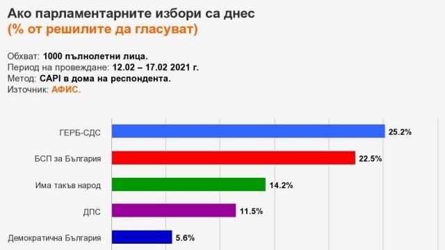 АФИС: Четири политически формации са сигурни участници в следващия парламент