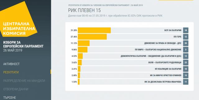 При обработени 82.82% СИК протоколи в Плевенско: 31.20% за БСП и 27.46% за ГЕРБ