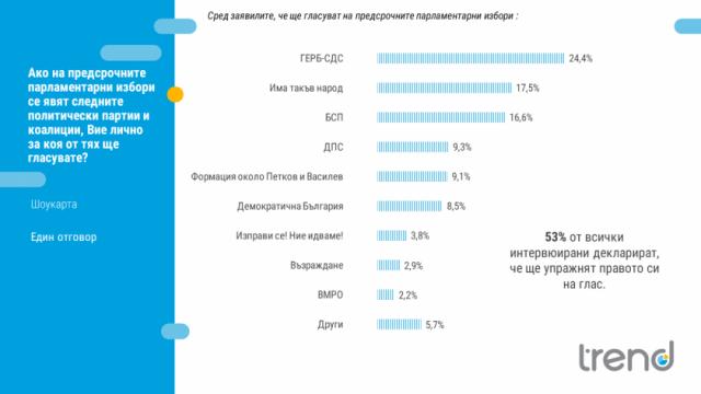 Новата формация около Петков и Василев с 9% подкрепа, ГЕРБ -  на първо място, сочи проучване за нагласите на гласоподавателите