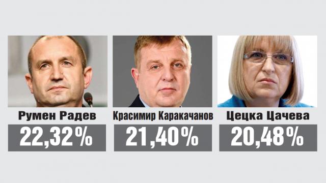 ОКОНЧАТЕЛНО в Русенска област:  Румен Радев 22,32% Красимир Каракачанов 21,40% Цецка Цачева 20,48%